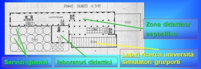 piano logistica